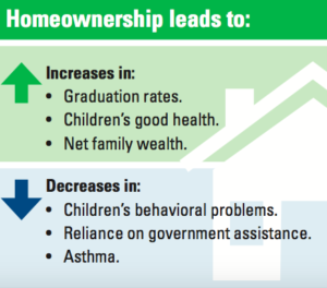 Homeownership Benefits